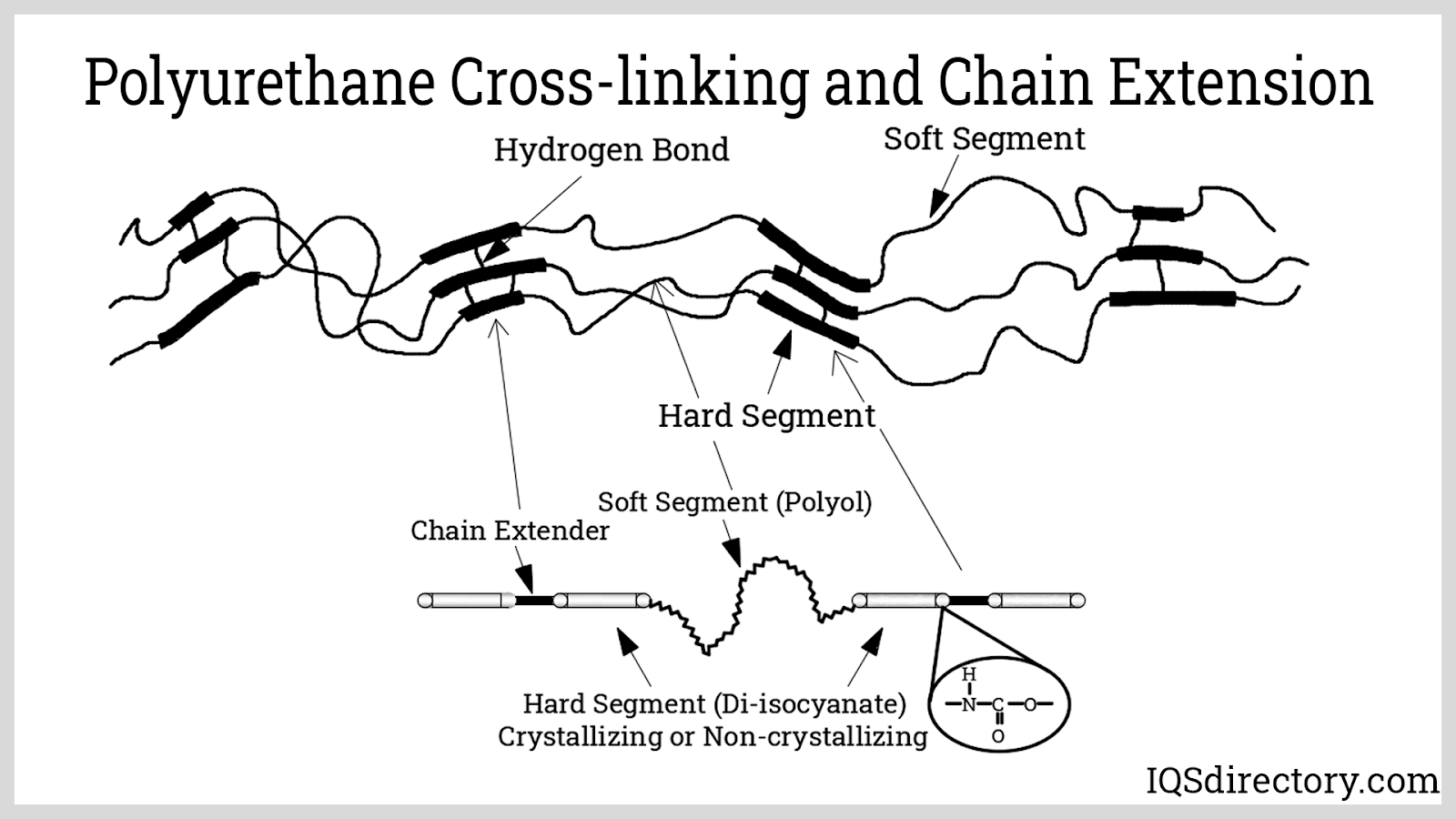 Polyurethane Cross-linking and Chain Extension
