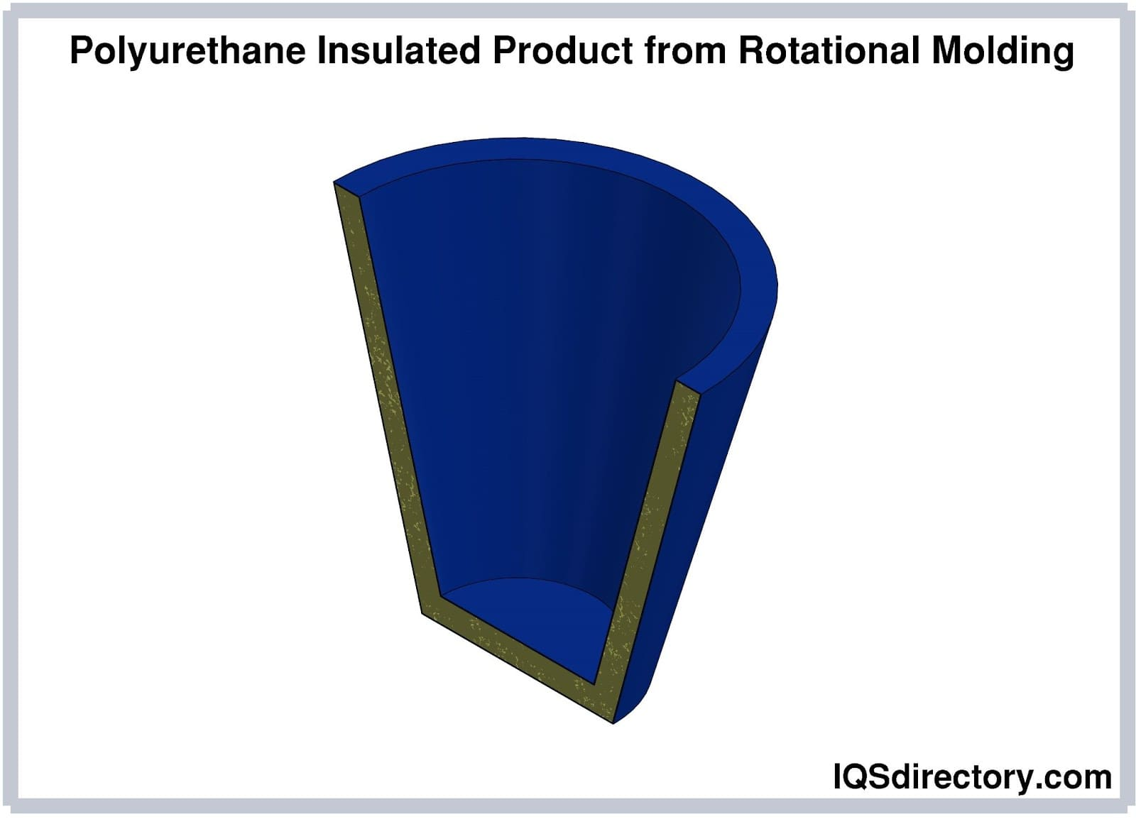 Polyurethane Insulated Product from Rotational Molding