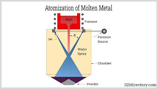 Atomization of Molten Metal