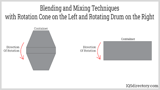Blending and Mixing Techniques with Rotation Cone on the Left and Rotating Drum on the Right