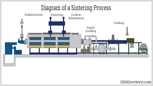 Diagram of a Sintering Process