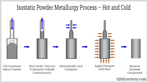 Isostatic Powder Metallurgy Process  Hot and Cold