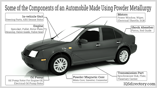 Some of the Components of an Automobile Made Using Powder Metallurgy