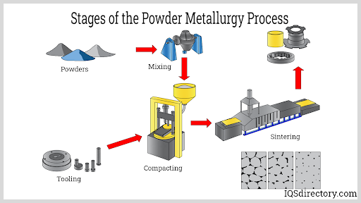 Stages of the Powder Metallurgy Process