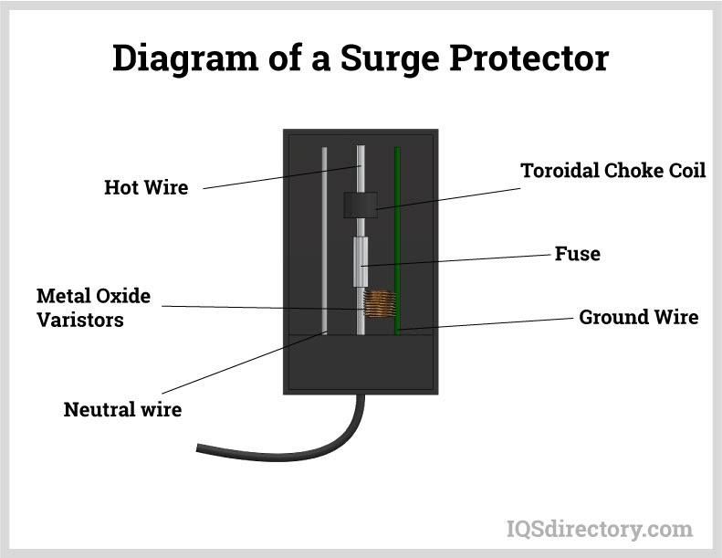 Diagram of a Surge Protector