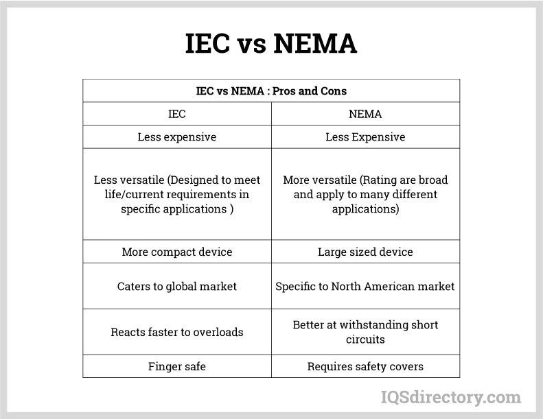 IEC vs. NEMA