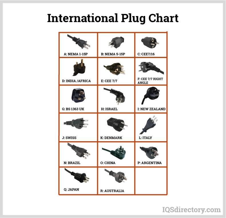 International Plug Chart