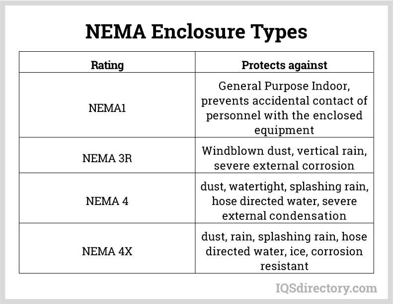NEMA Enclosure Types