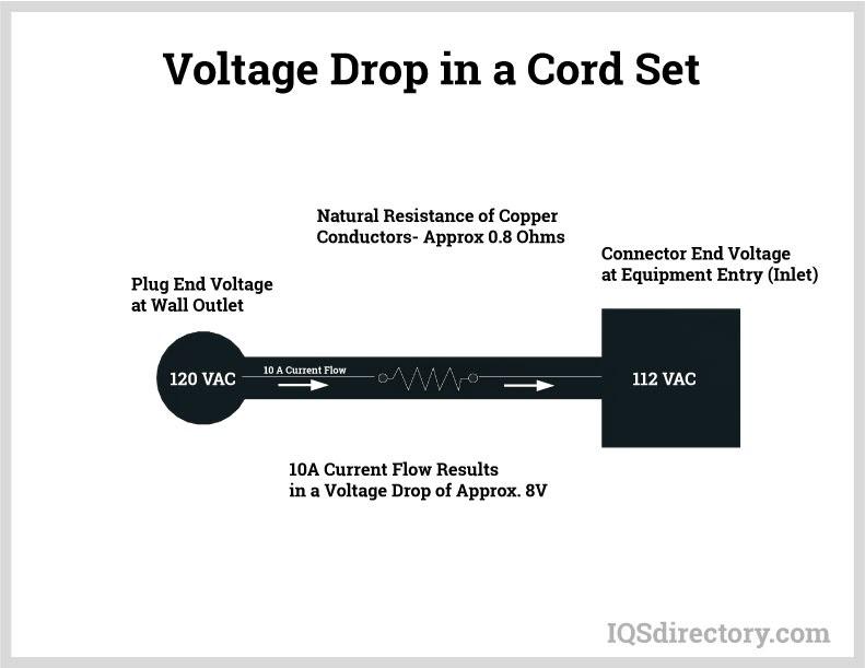 Voltage Drop in a Cord Set