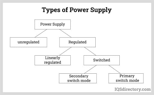 Types of Power Supply