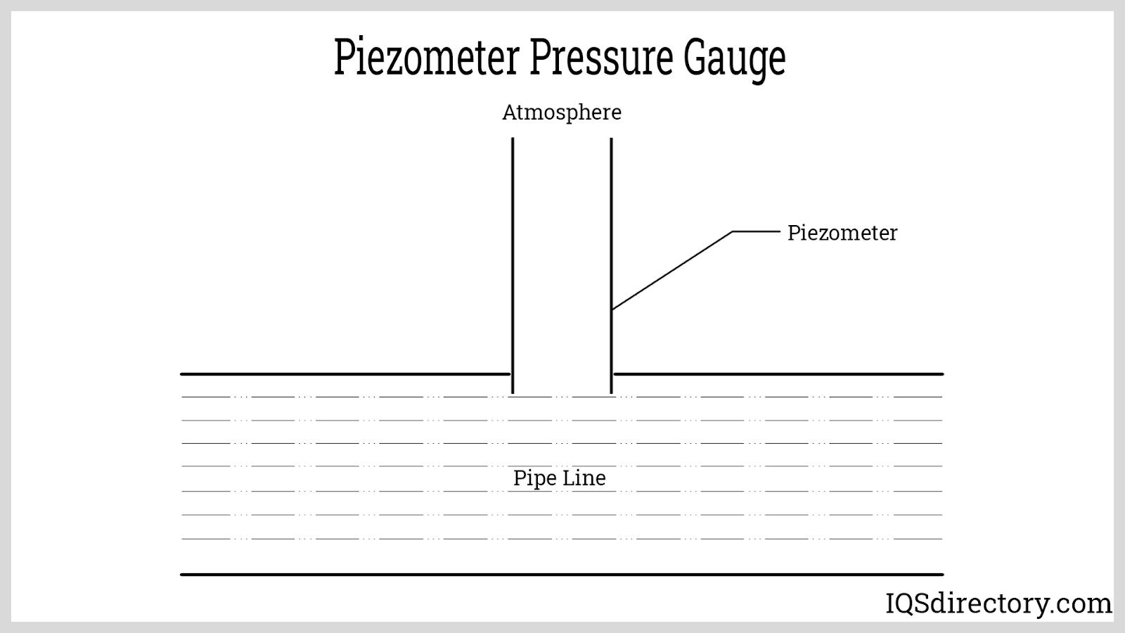 Piezometer Pressure Gauge