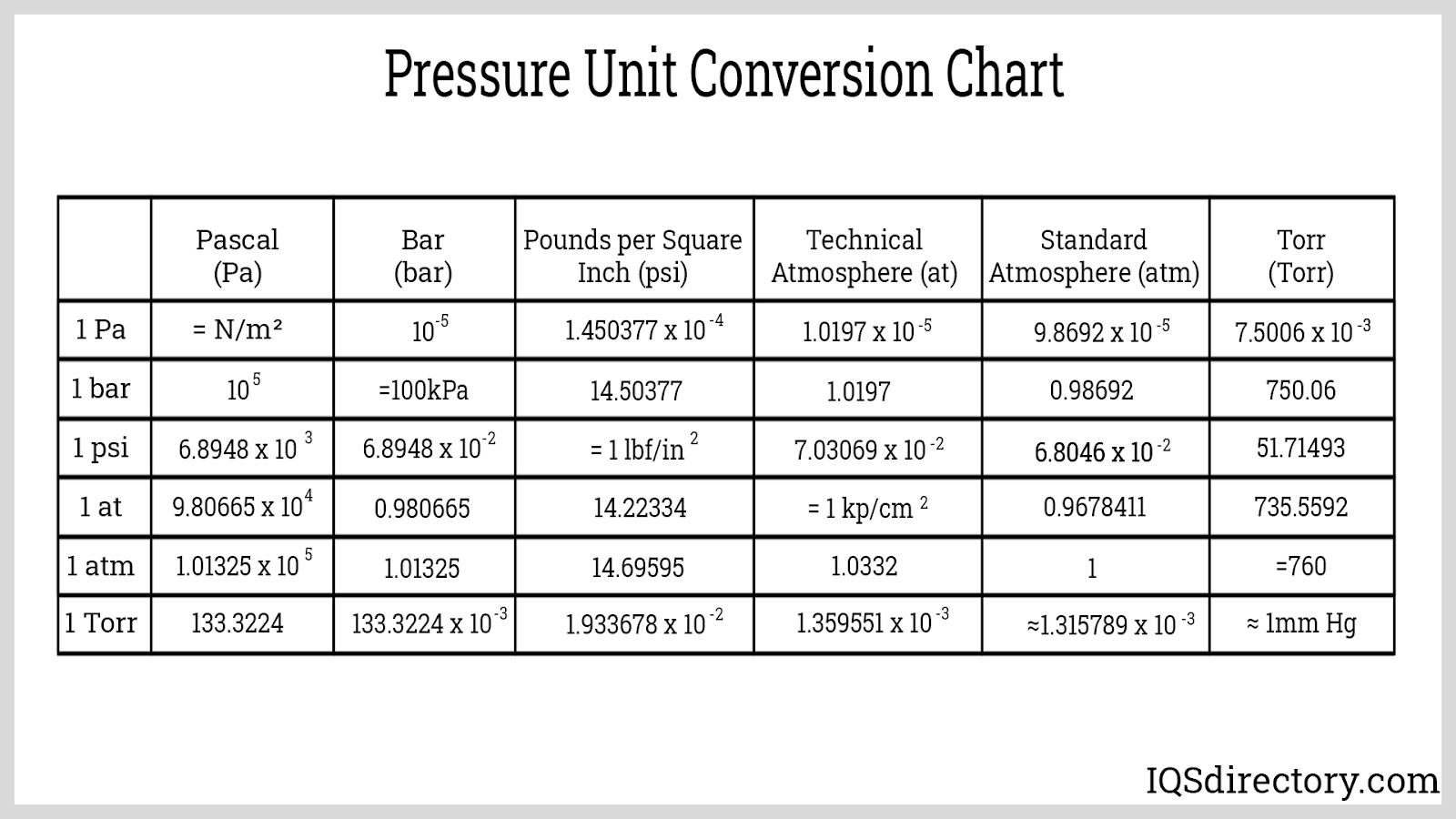 Pressure Unit Conversion Chart