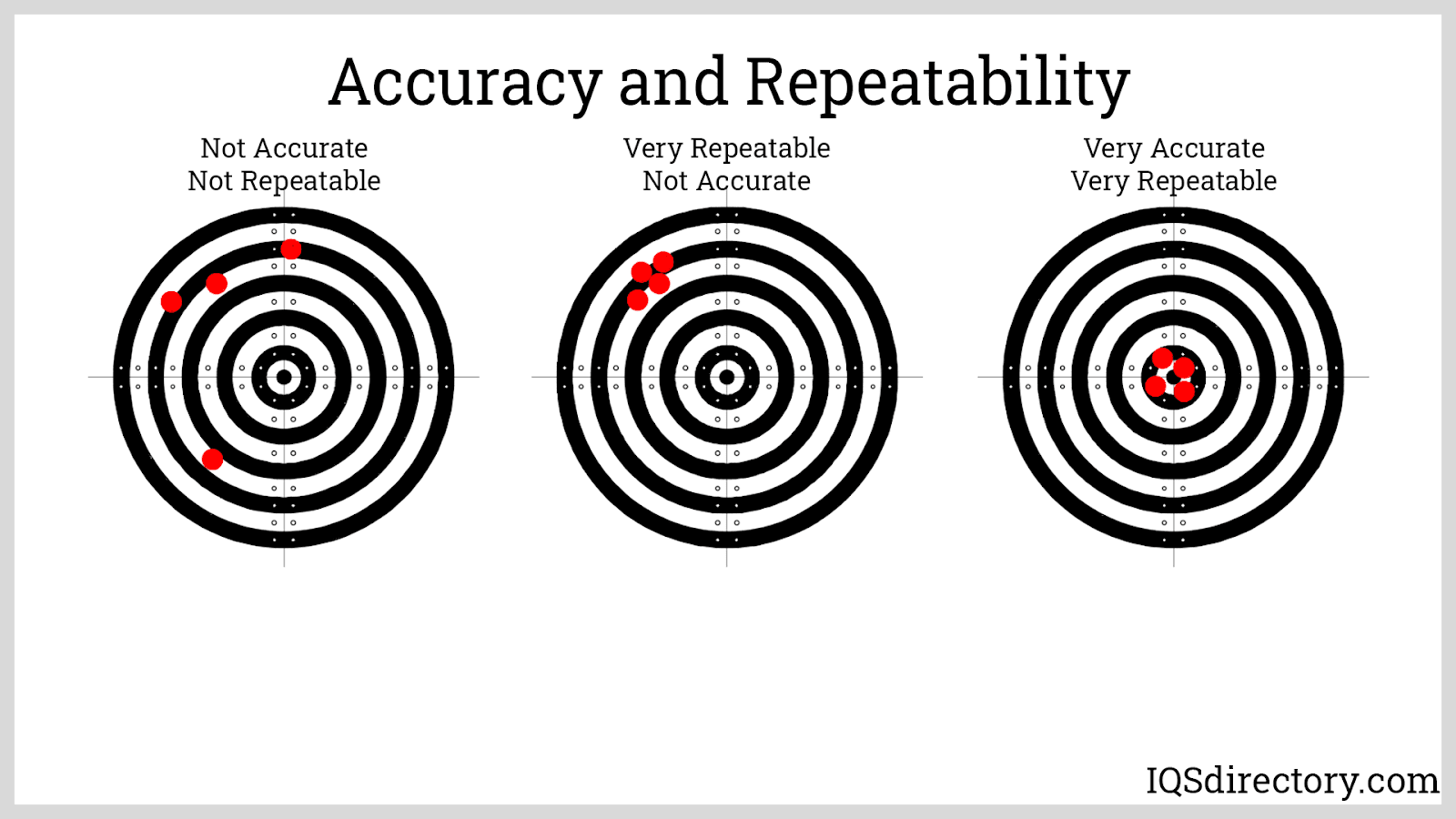 Accuracy and Repeatability