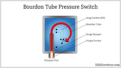 Bourdon Tube Pressure Switch