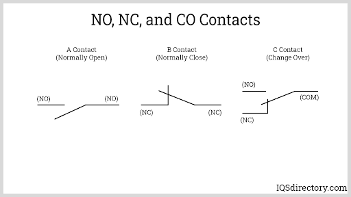NO, NC, and CO Contacts