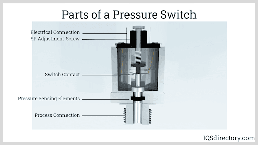 Parts of a Pressure Switch