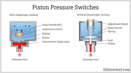 Piston Pressure Switches