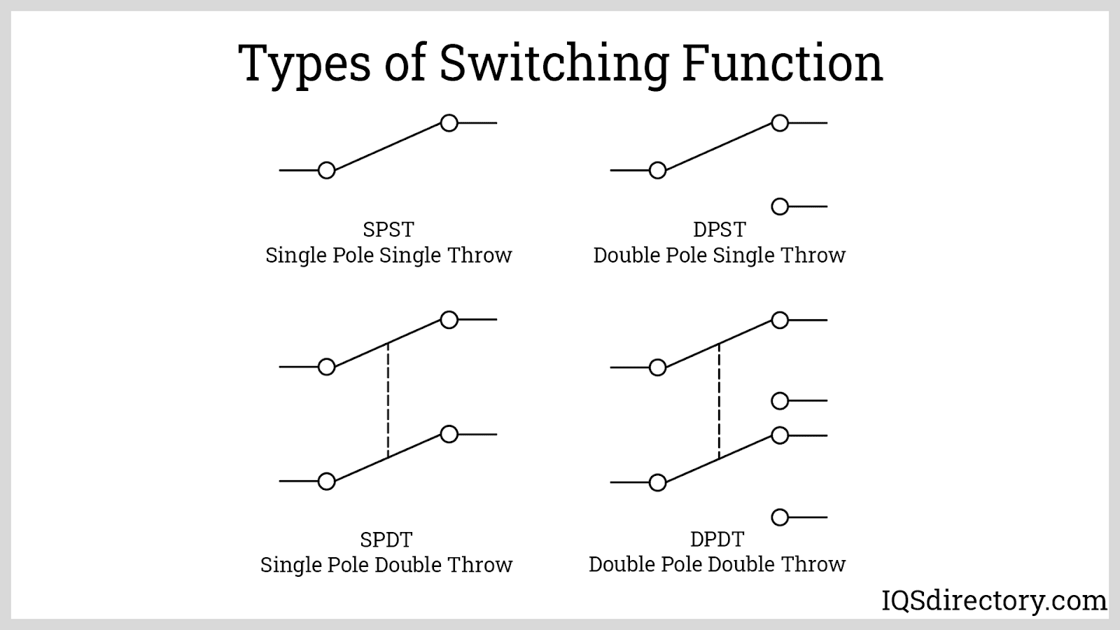 Types of Switching Function