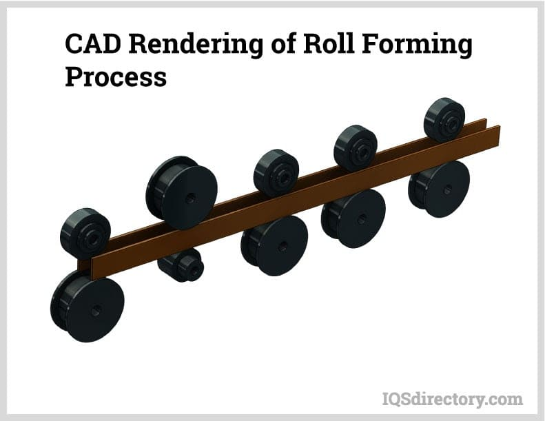 CAD Rendering of Roll Forming Process