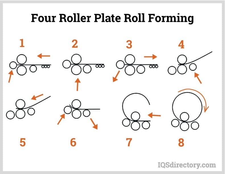 Four Roller Plate Roll Forming