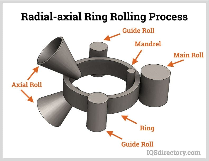 Radial-axial Ring Rolling Process