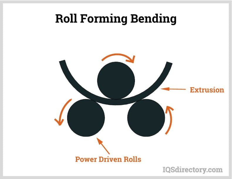 Roll Forming Bending