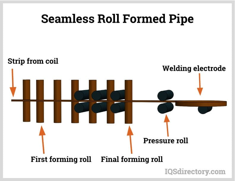 Seamless Roll Formed Pipe