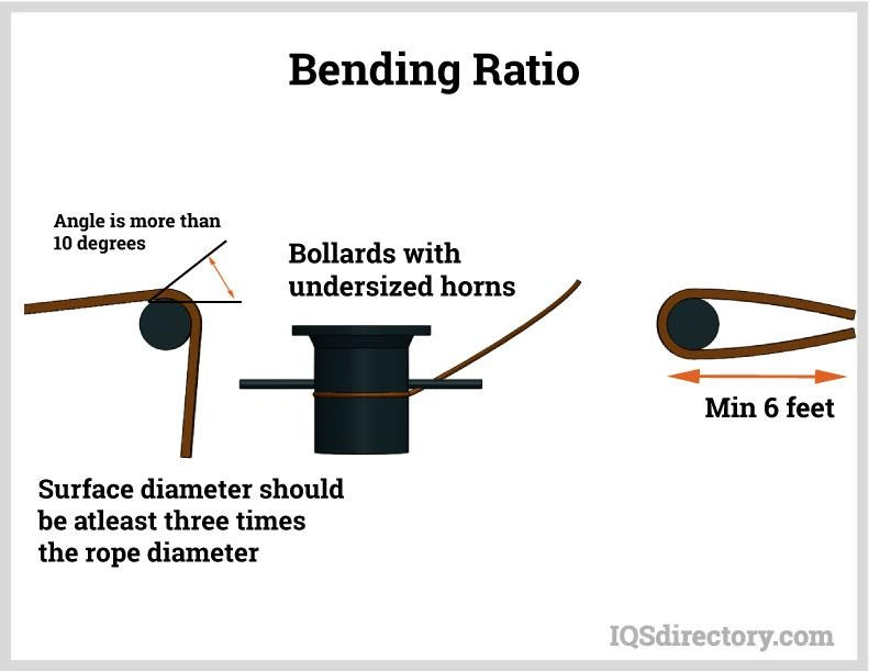 Bending Ratio