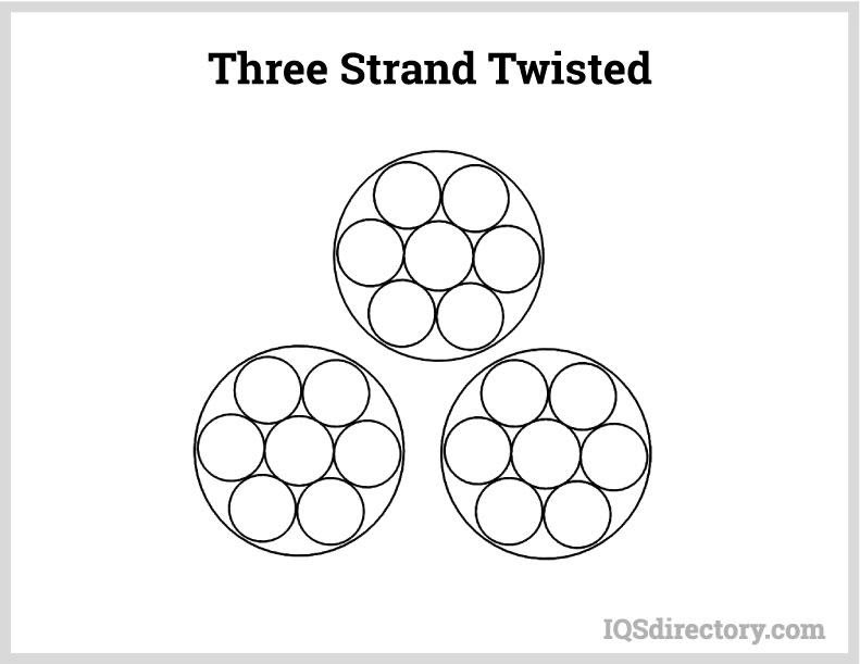 Three Stand Twisted
