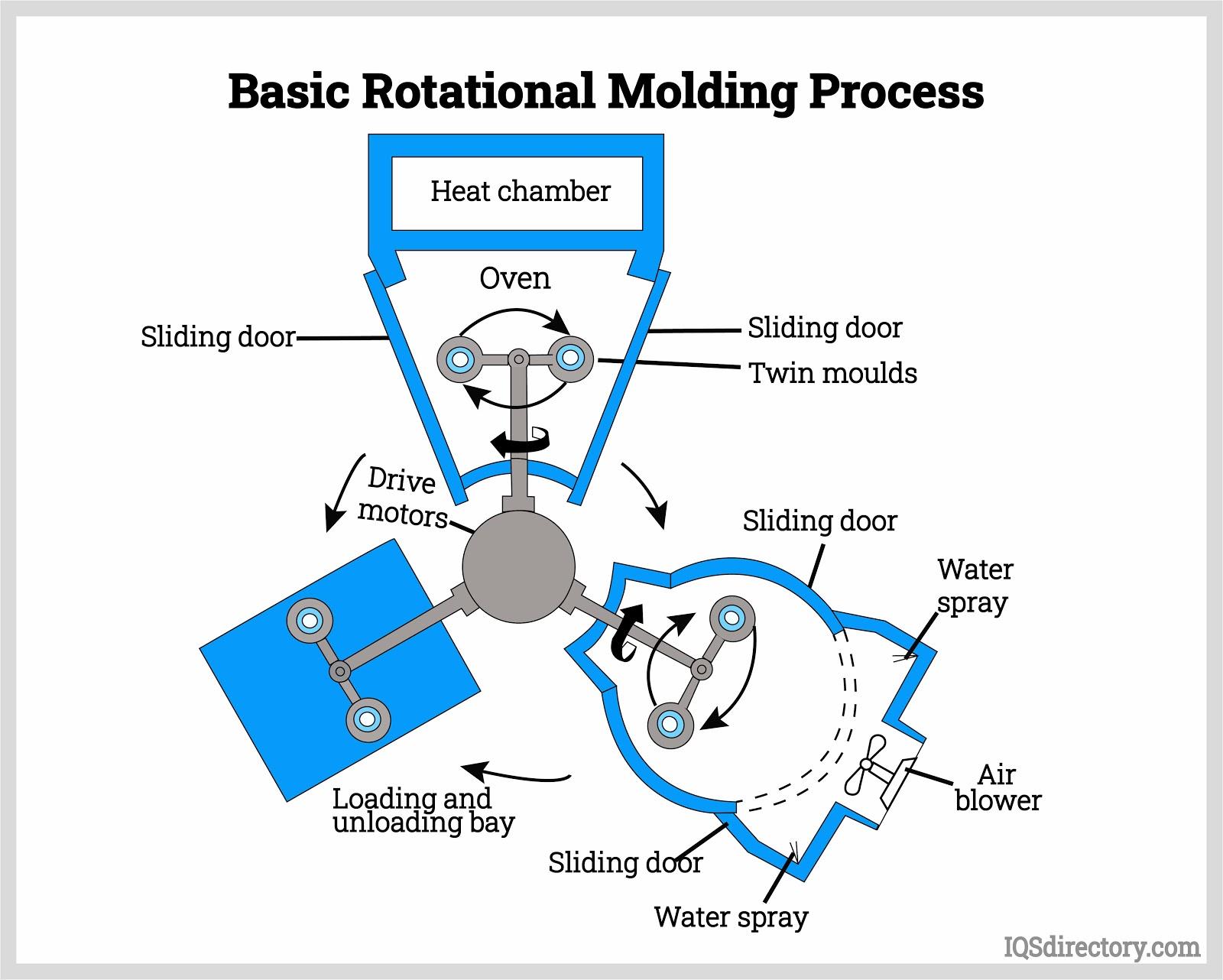 Basic Rotational Molding Process