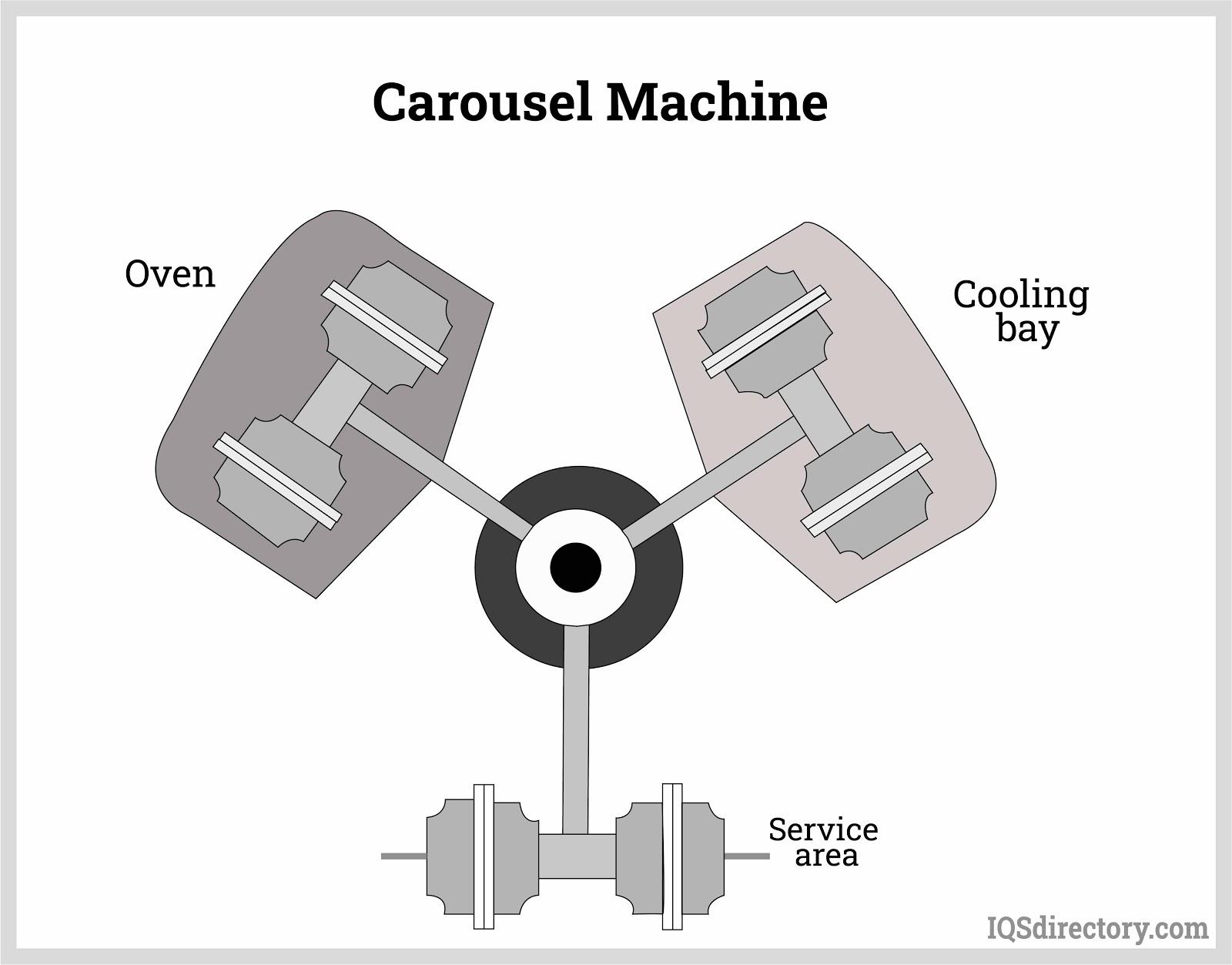Carousel Machine