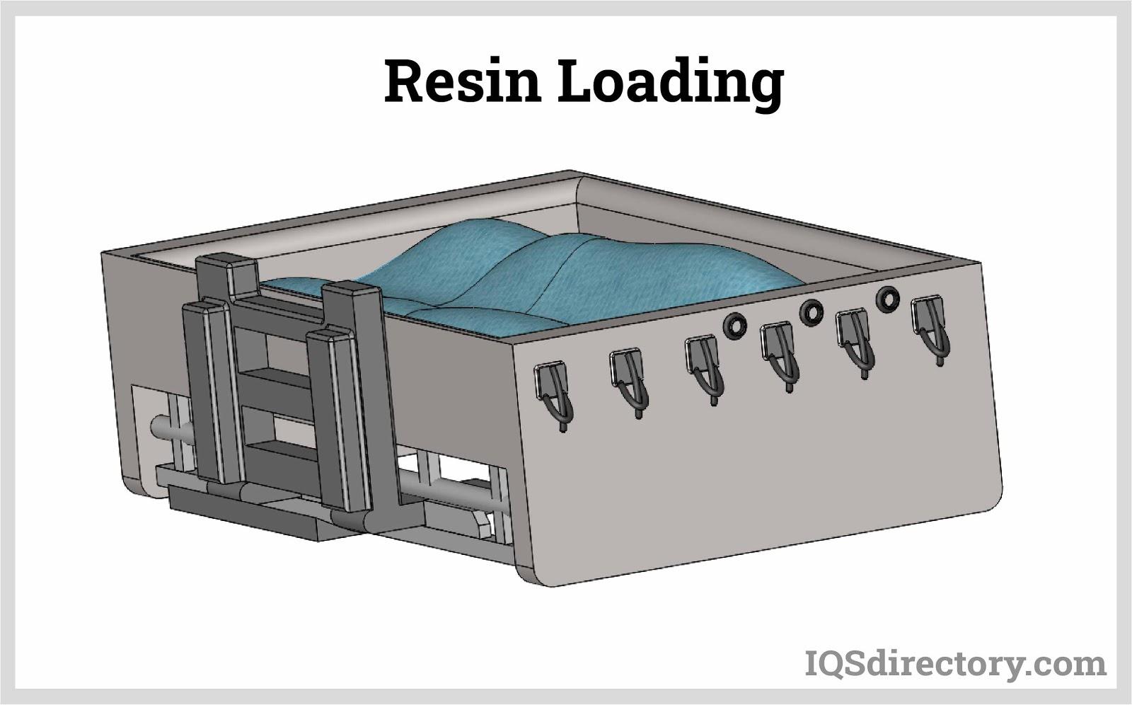 Resin Loading
