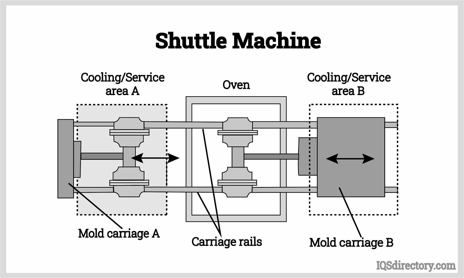 Shuttle Machine