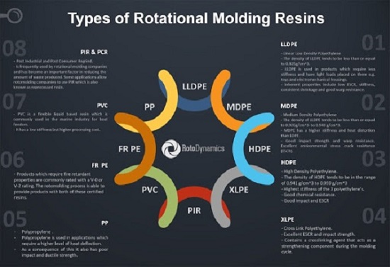 Types of Rotational Molding Resins