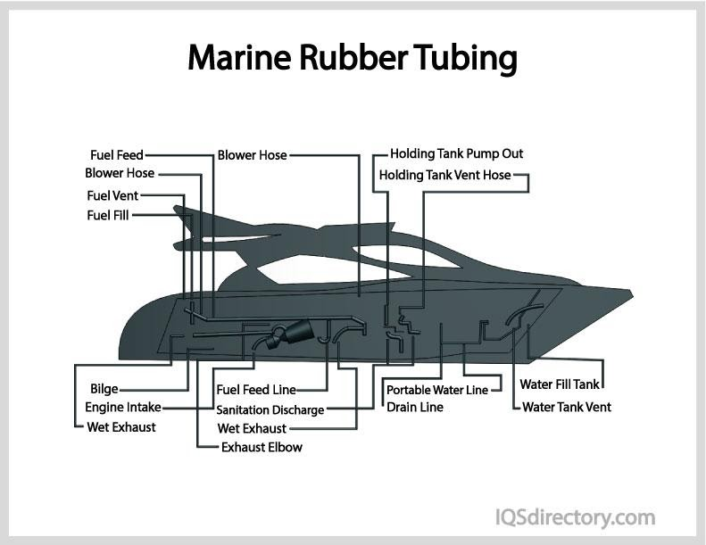 Marine Rubber Tubing