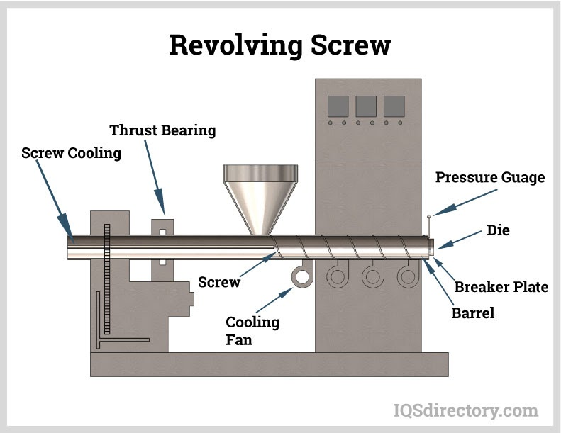 Revolving Screw