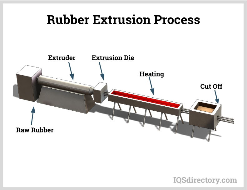 Rubber Extrusion Process
