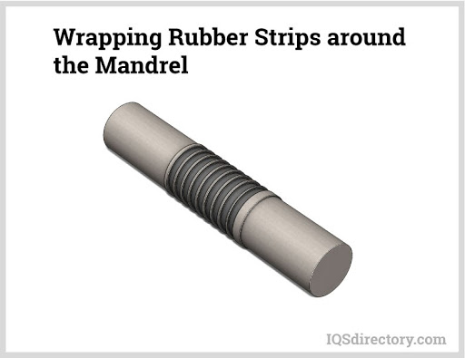 Wrapping Rubber Strips around the Mandrel