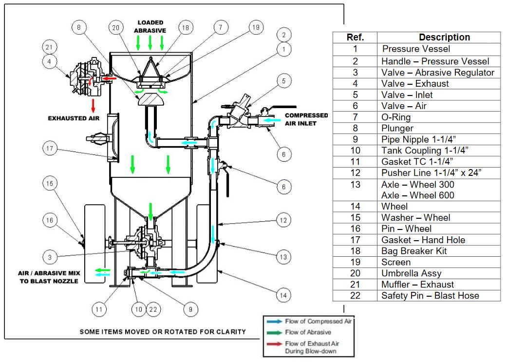 Direct Pressure Blaster Machine Layout