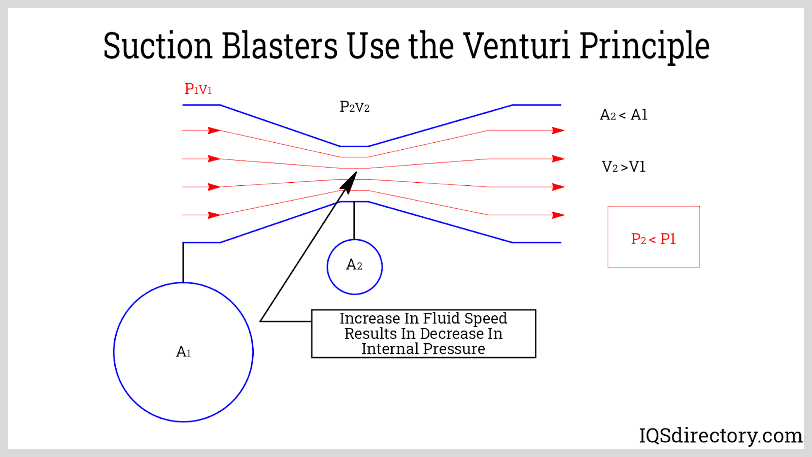 Suction Blasters Use the Venturi Principle