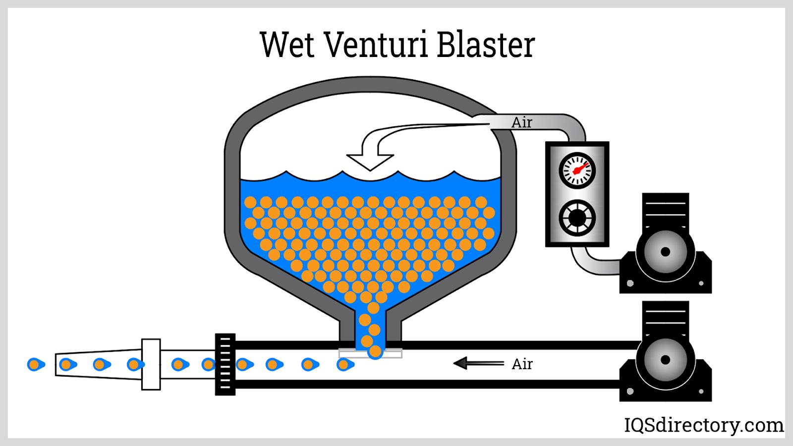 Wet Venturi Blaster