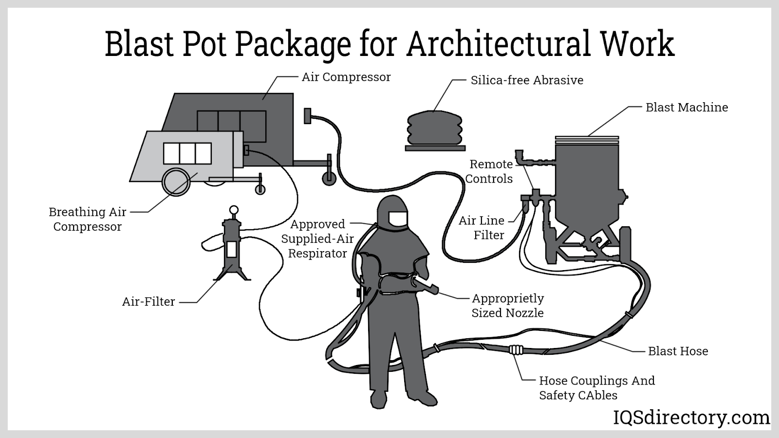 Blast Pot Package for Architectural Work