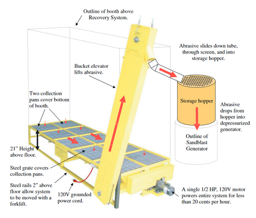 Blast Room Abrasive Recovery System