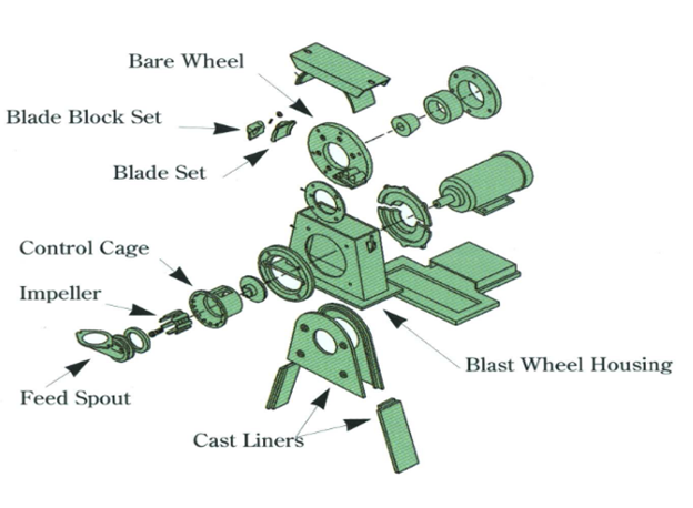 Centrifugal Wheel Blaster Exploded View