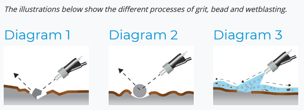 Cleaning and Profiles Generated during Grit, Bead/Shot, and Wet Blasting