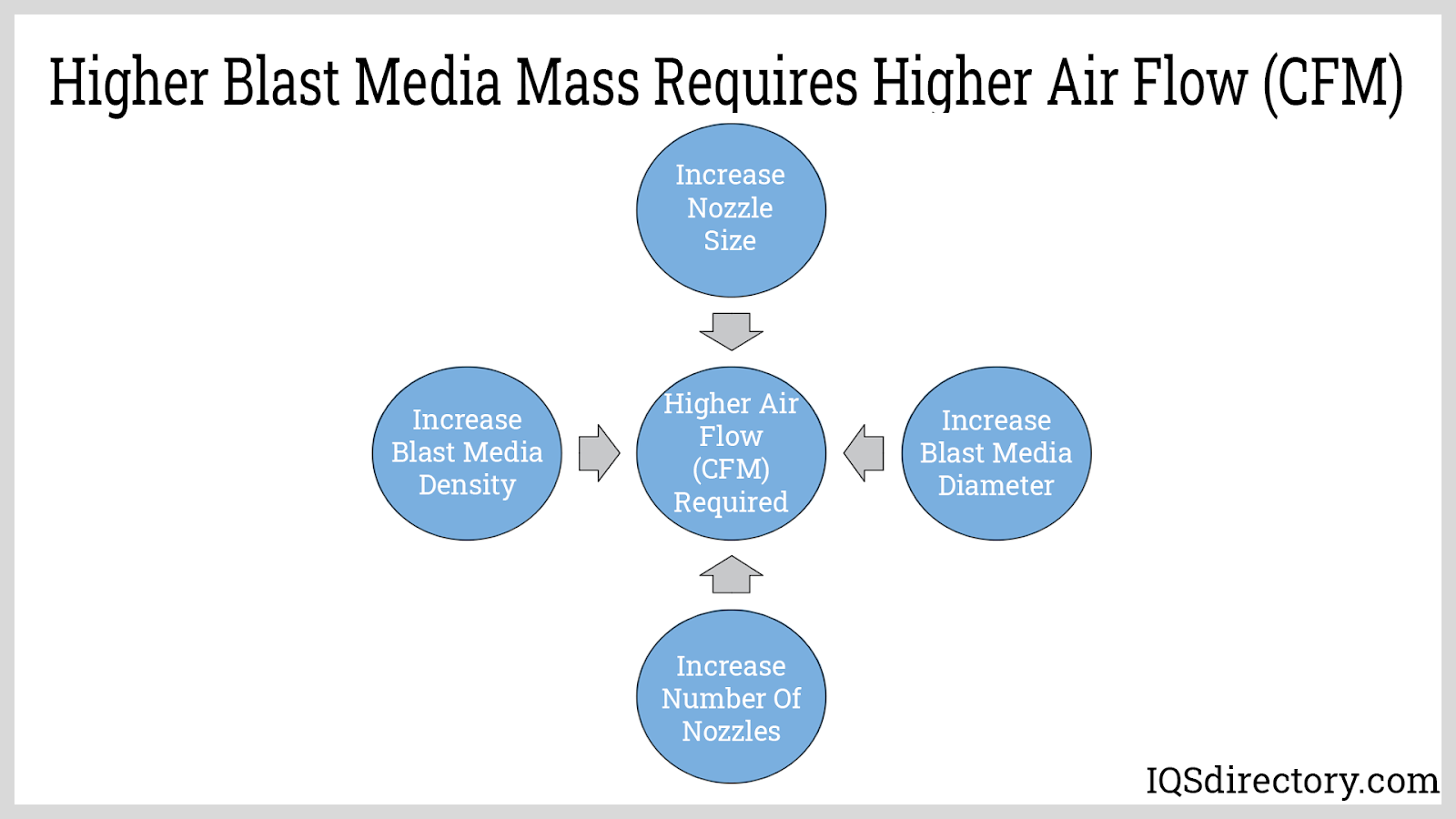 Higher Blast Media Mass Requires Higher Air Flow (CFM)
