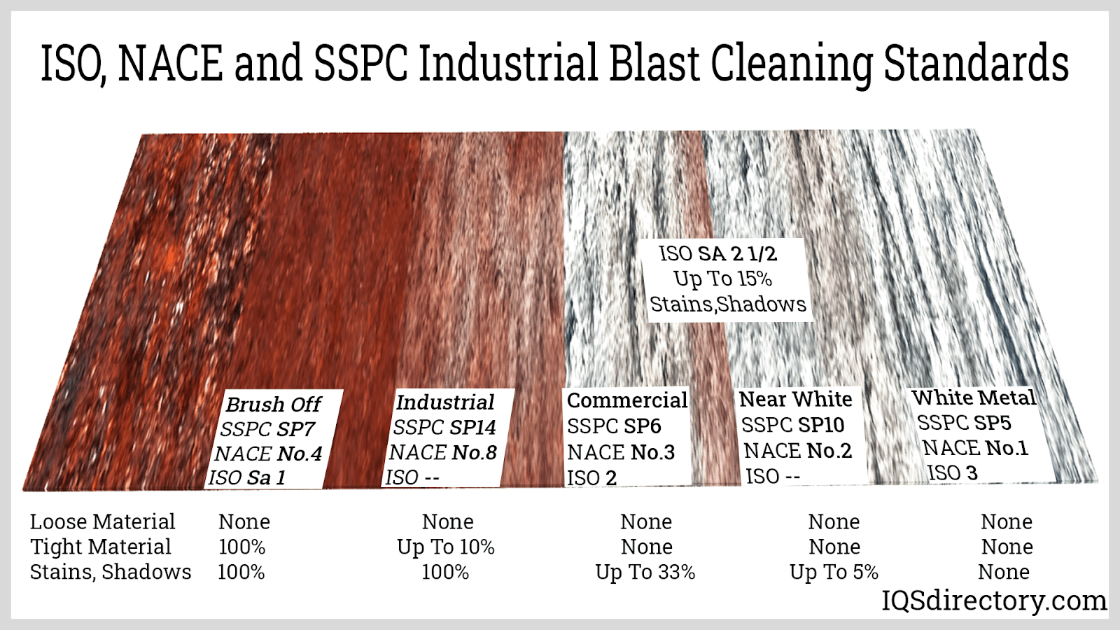 ISO, NACE and SSPC Industrial Blast Cleaning Standards