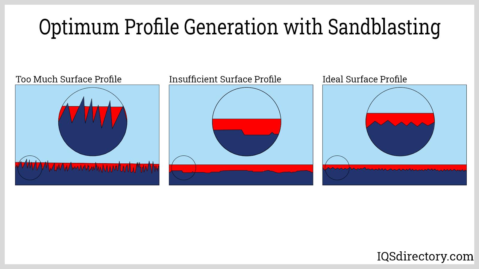 Optimum Profile Generation with Sandblasting