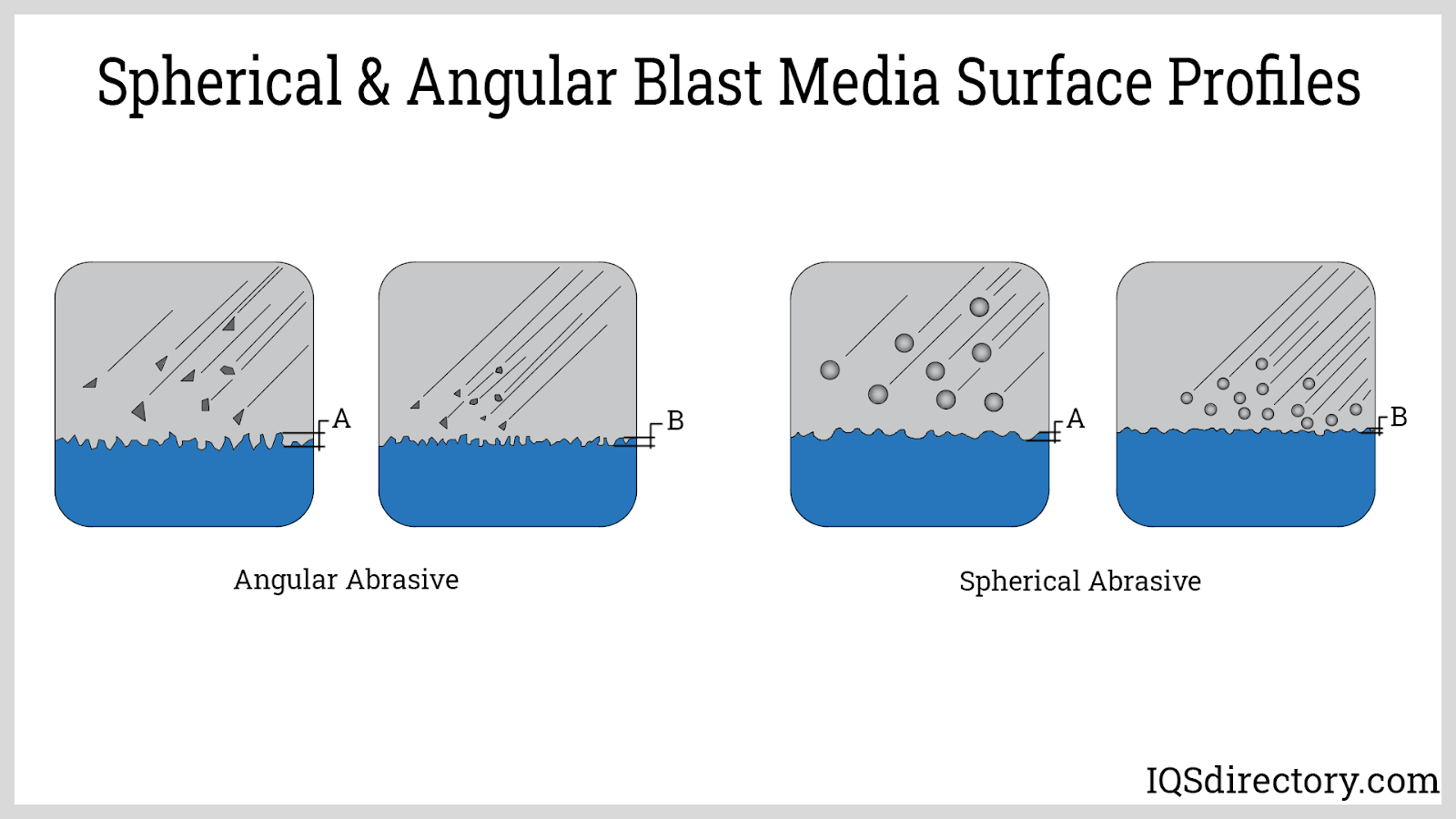 Spherical & Angular Blast Media Surface Profiles