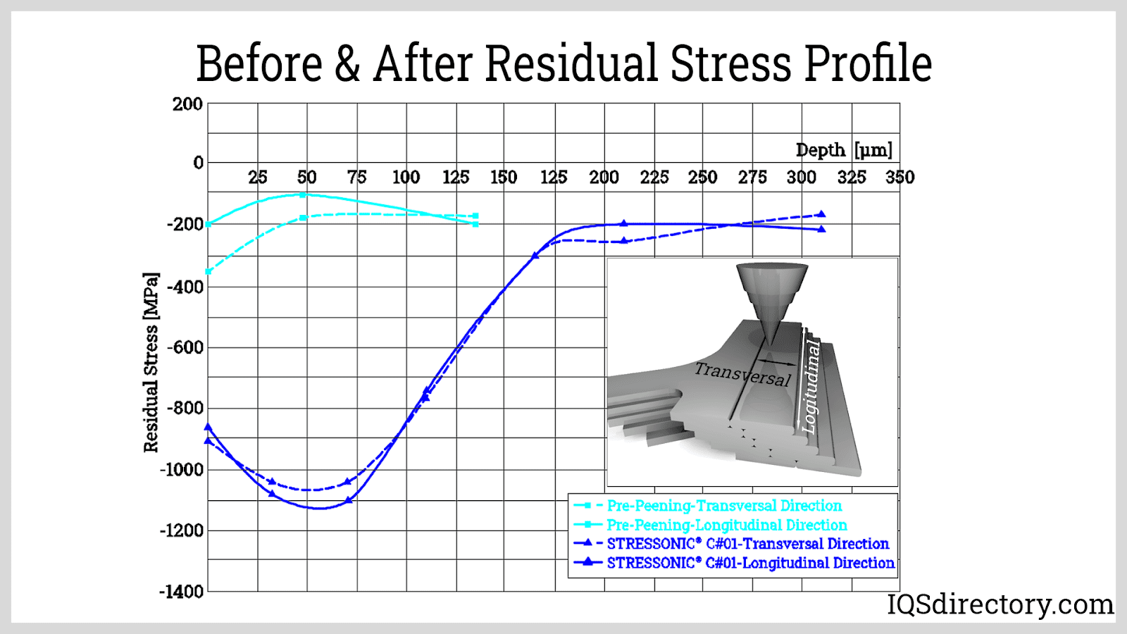 Before & After Residual Stress Profile